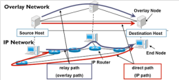 Research papers related to optical routing